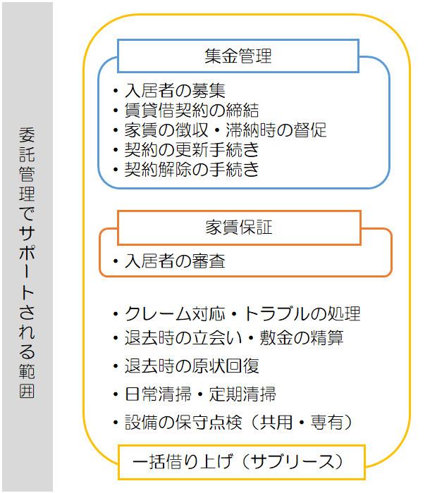 委託管理のイメージ