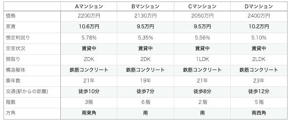 投資物件の比較表